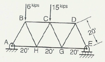Determine the load in member CH of the truss shown