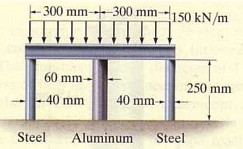 The rigid beam shown below is fixed to the top of