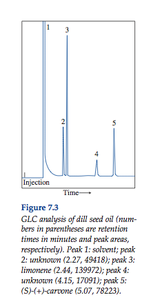 Figure 7.3 GLC analysis of dill seed oil (numbers