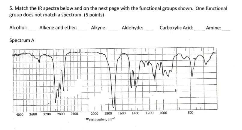 Solved match the ir spectra with the functional groups - Infrared spectroscopy table for functional groups ...