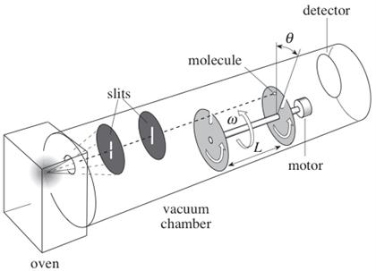 Figure 1 shows a type of apparatus for investigati