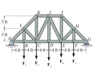 Determine the force in member JI of the truss, and