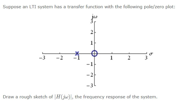 Suppose an LTI system has a transfer function with