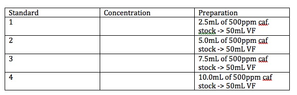 Fill in the blanks for concentration with units. T