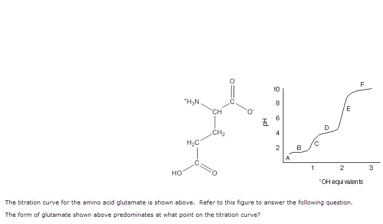 The titration curve for the amino acid glutamate i