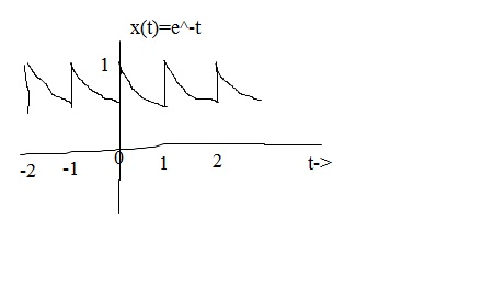 Image for How do I find the exponential fourier series for a periodic signal x(t) ?