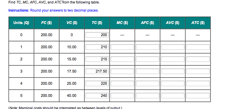 Solved find tc mc afc avc and atc from the following for Table 6 fixed costs
