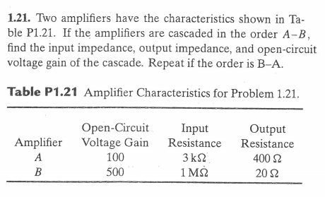 Two amplifiers have the characteristics shown in T