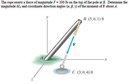 The rope exerts a force of magnitude F= 200 lb on