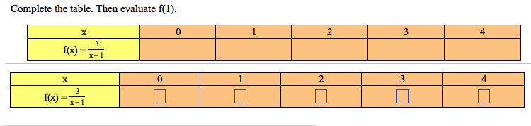 Complete the table. Then evaluate f(1).