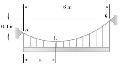 Chain AB supports a horizontal, uniform steel beam