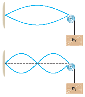 The drawing shows two strings that have the same l