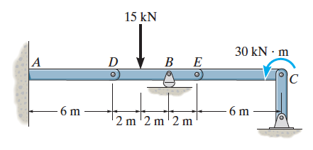 The compound beam is fixed at A and supported by r