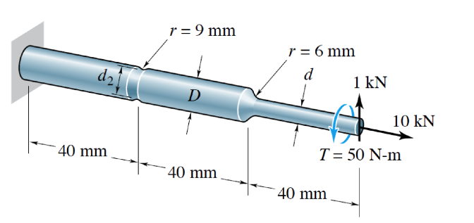 The shaft shown above has a groove (r = 9mm), a fi