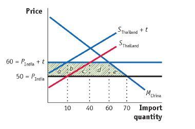 Homework help thailand industry