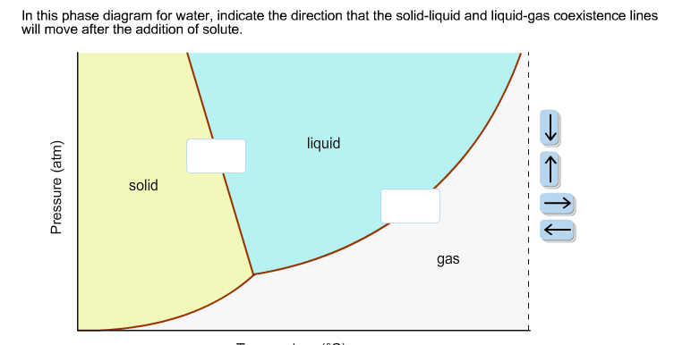 In this phase diagram for water, indicate the dire