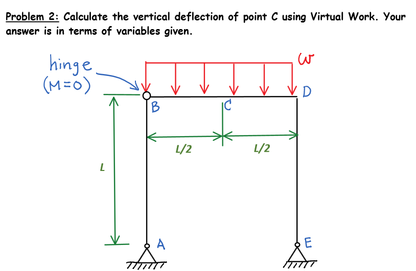 Calculate The Vertical Deflection Of Point C Using