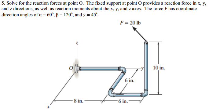 Solve for the reaction forces at point O. The fixe