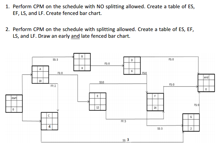 Solved perform cpm on the schedule with no splitting allo for Table 6 4 cobol conversion project schedule