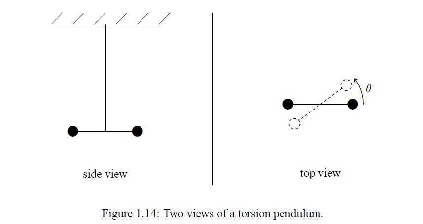 Find the angular frequency for the torsion pendulu