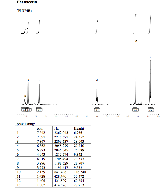 synthesis of acetophenetidin What are the expected impurities in acetophenetidin synthesis you are provided with an aqueous solution containing 0050 m mg2+ and 0050 m cu2+ ions and are asked to try to separate them.