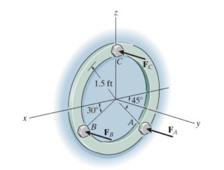 Three parallel bolting forces act on the circular