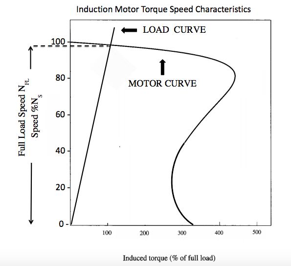 Solved 100 80 60 40 20 induction motor torque speed chara for Electric motor torque curve
