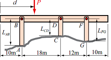 A bridge is modeled by a rigid horizontal bar supp