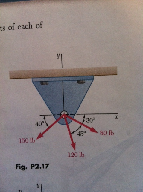 Find the resultant magnitude of the force vectors,