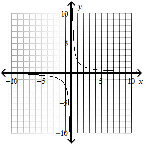 Graph the function y = 13/6x