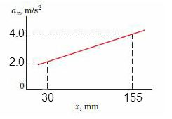 A particle moves along the positive x-axis with an