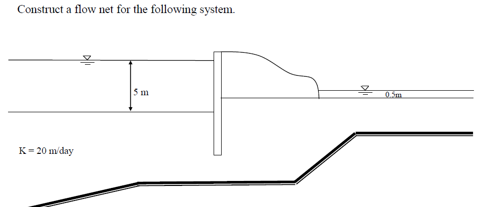 Construct a flow net for the following system.