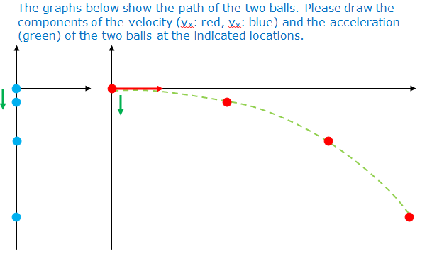 The graphs below show the path of the two balls. P