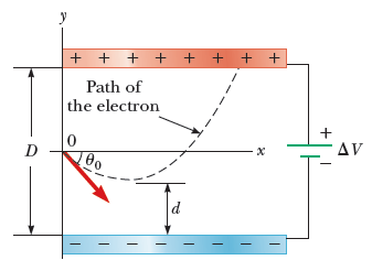 An electron is fired at a speedv0=5.10106m/s and a