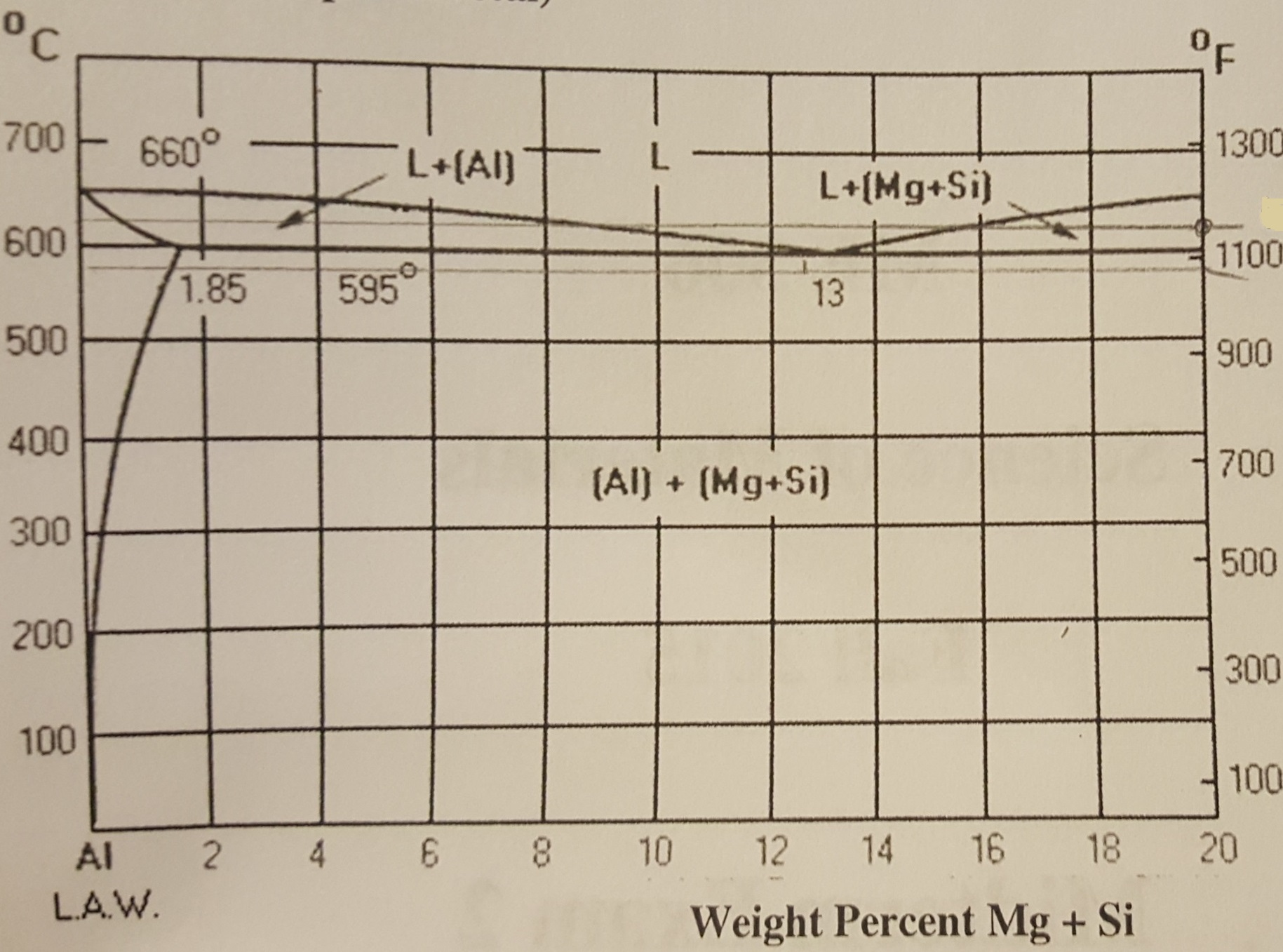Solved  Aluminum 6061 Contains Mg And Si  Magnesium Silici