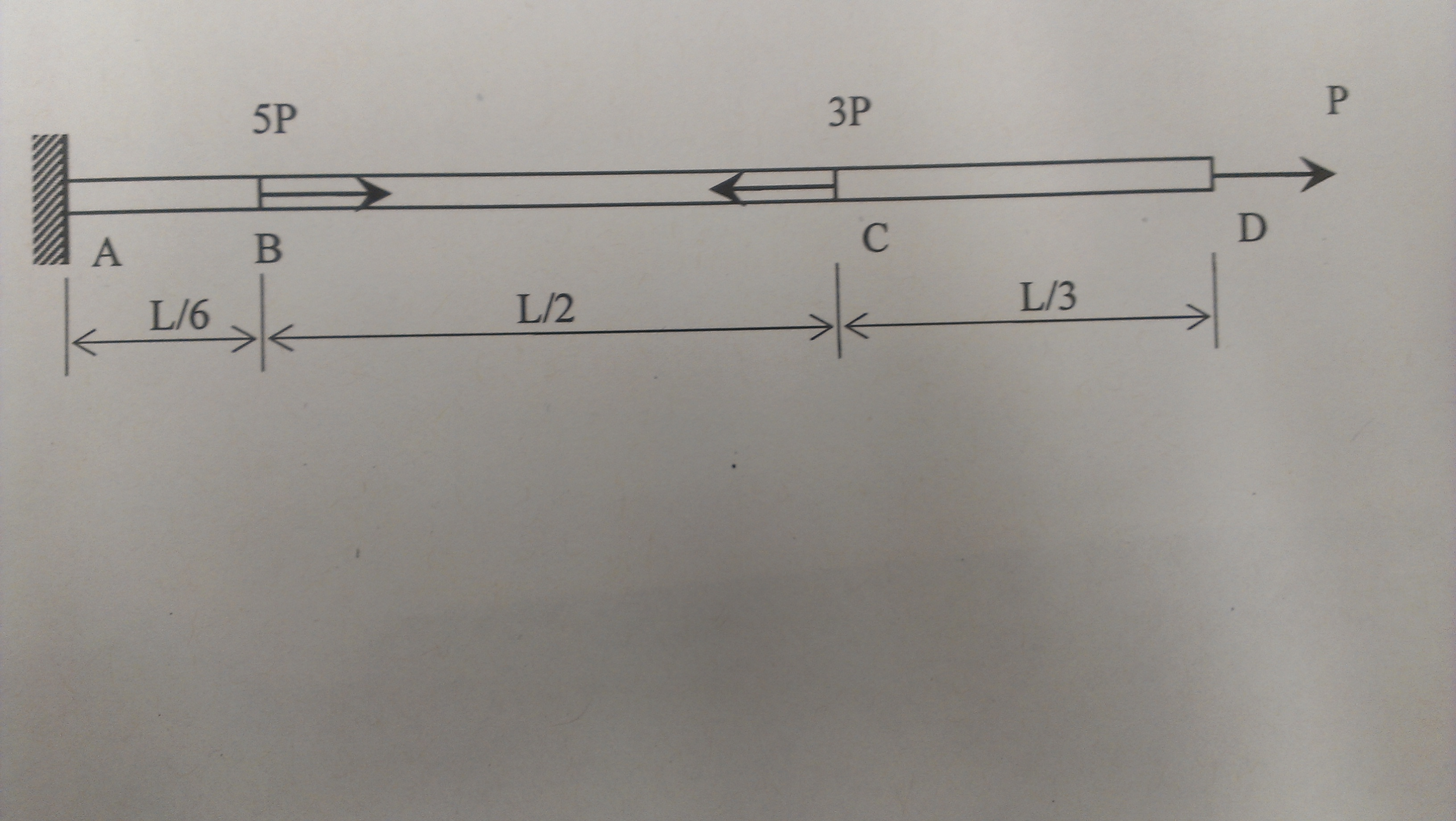 A prismatic bar ABCD of length L, cross-sectional