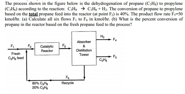 The process shown in the figure below is the dehyd