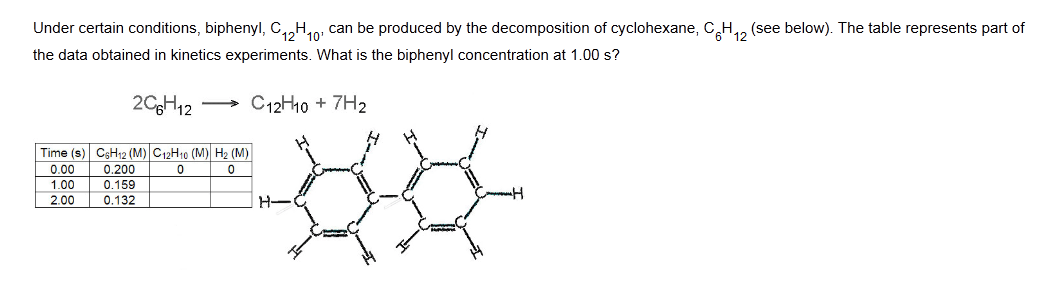 What is the cyclohexane concentration when the bip