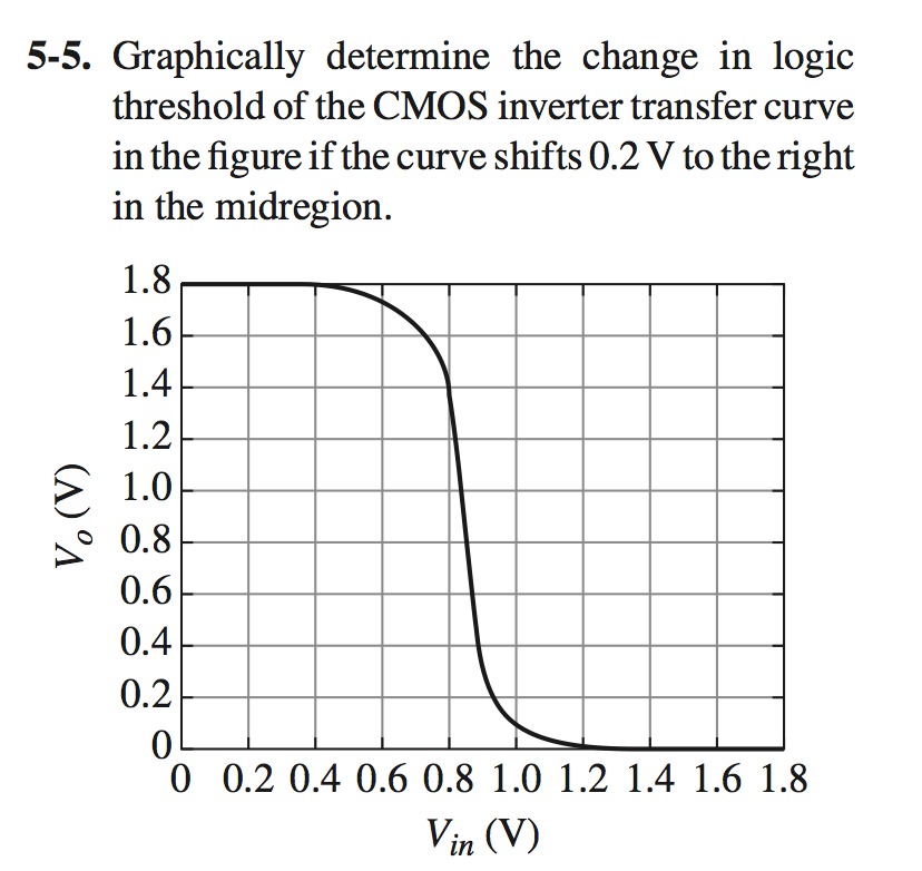 Graphically determine the change in logic threshol
