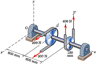 The pulley wheels are subjected to the loads shown
