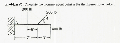Calculate the moment about point A for the figure