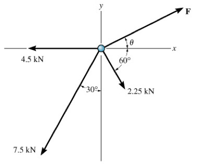 Determine the magnitude and angle of the force to