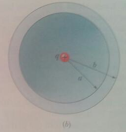 In Fig 24-29b, a nonconducting spherical shell, of