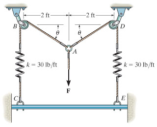 Determine the vertical force that must be applied