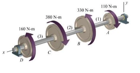 A solid constant-diameter shaft is subjected to th