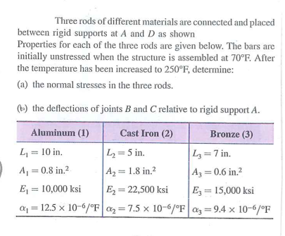 Three rods of different materials are connected an