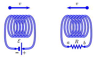 Two coils are suspended around a centralaxis as sh