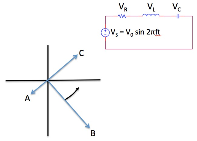 Shown, is an RCL series circuit and its accompanyi