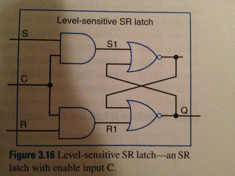 Level-sensitive SR latch-an SR latch with enable i