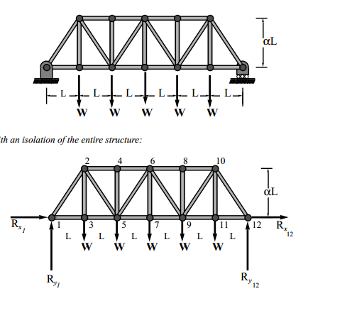 solved 1 draw the free body diagram for the supporting s With reactions the free body diagram of the truss as a unified structure is